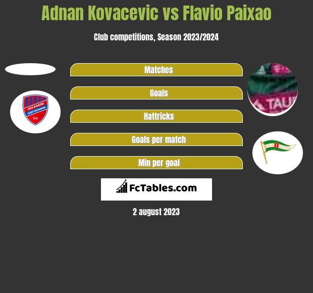 Adnan Kovacevic vs Flavio Paixao h2h player stats