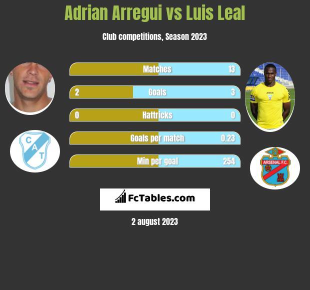 Adrian Arregui vs Luis Leal h2h player stats