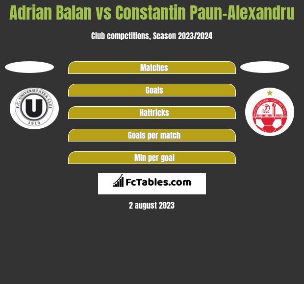 Adrian Balan vs Constantin Paun-Alexandru h2h player stats
