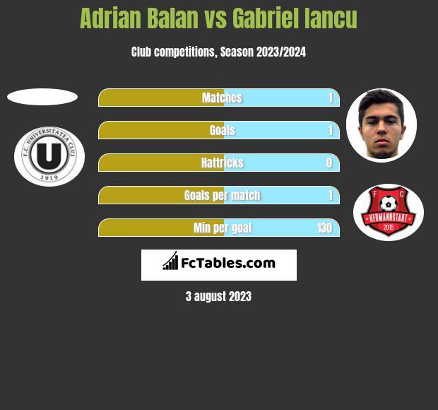 Adrian Balan vs Gabriel Iancu h2h player stats