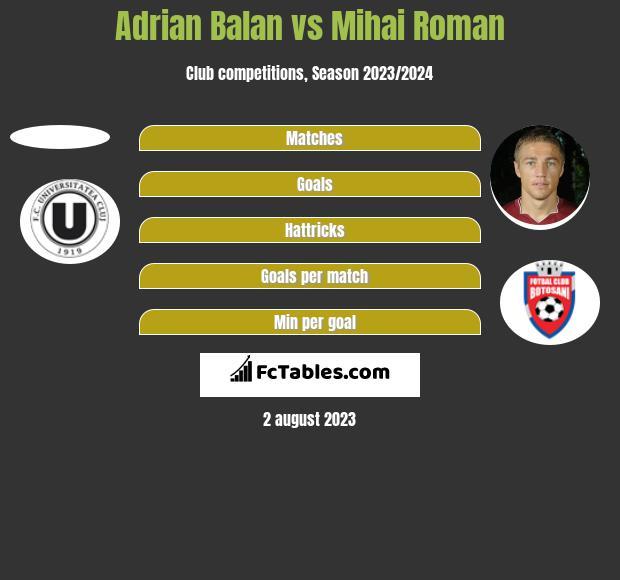 Adrian Balan vs Mihai Roman h2h player stats