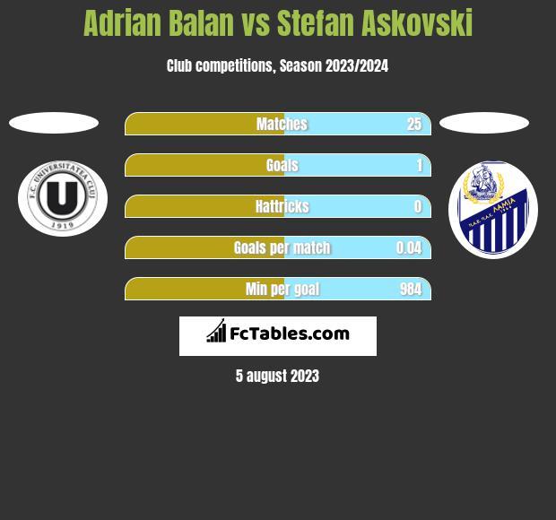 Adrian Balan vs Stefan Askovski h2h player stats