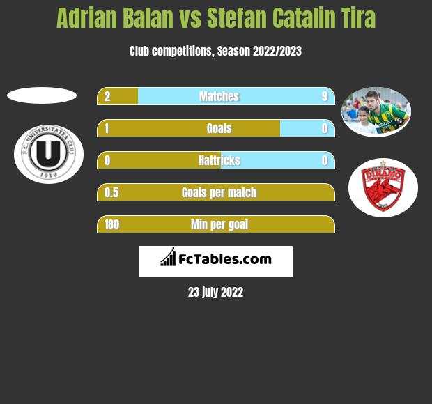 Adrian Balan vs Stefan Catalin Tira h2h player stats
