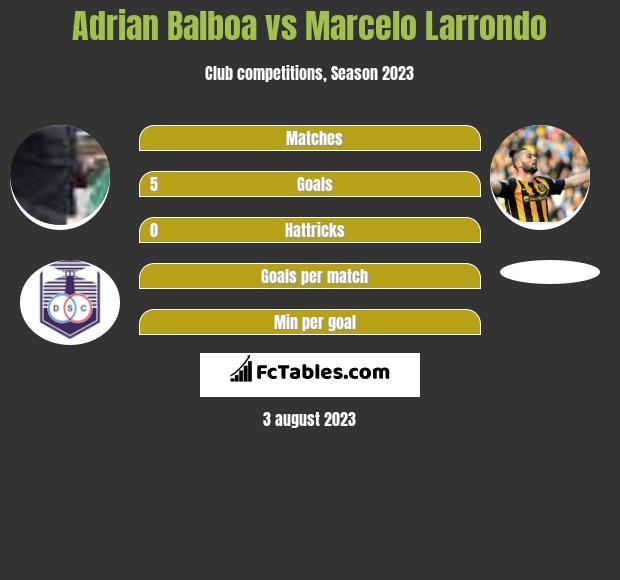 Adrian Balboa vs Marcelo Larrondo h2h player stats