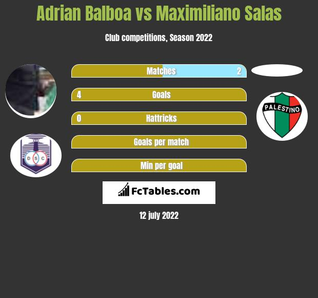 Adrian Balboa vs Maximiliano Salas h2h player stats