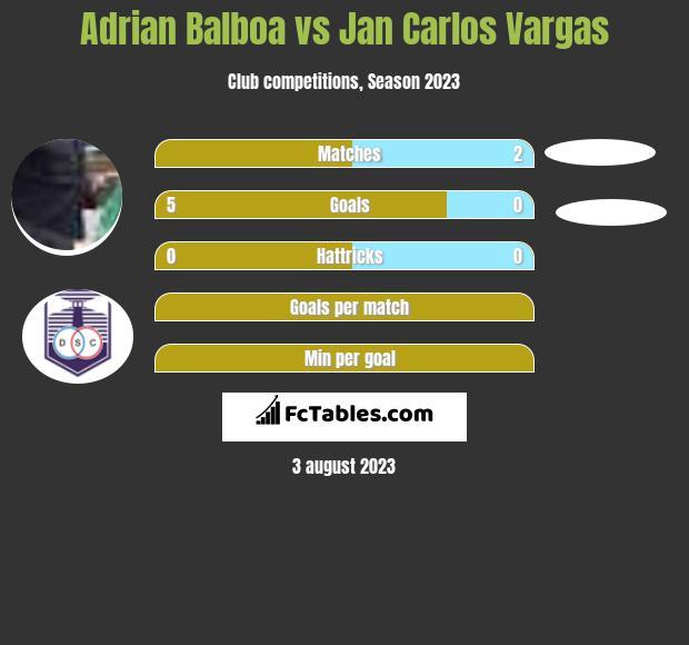 Adrian Balboa vs Jan Carlos Vargas h2h player stats