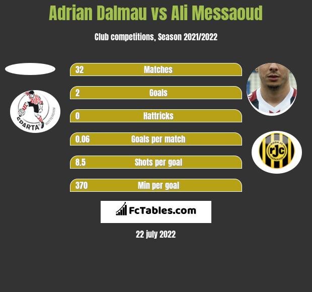 Adrian Dalmau vs Ali Messaoud h2h player stats