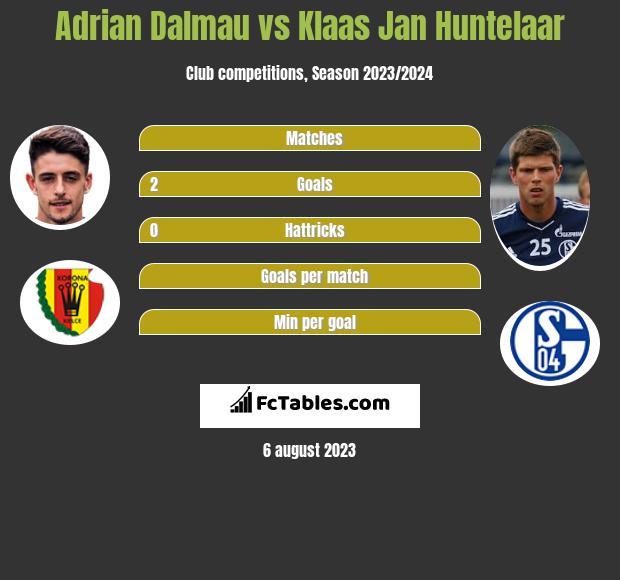 Adrian Dalmau vs Klaas Jan Huntelaar h2h player stats