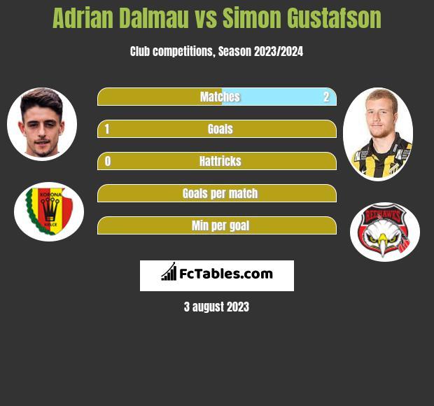 Adrian Dalmau vs Simon Gustafson h2h player stats