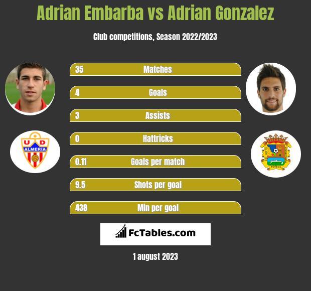 Adrian Embarba vs Adrian Gonzalez h2h player stats