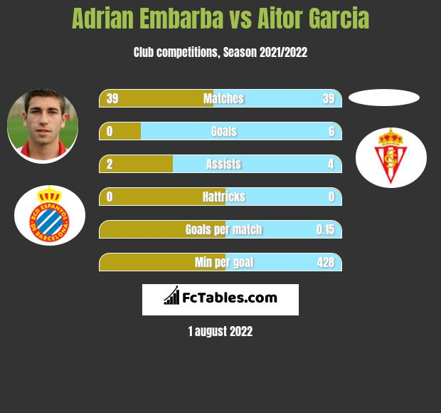 Adrian Embarba vs Aitor Garcia h2h player stats