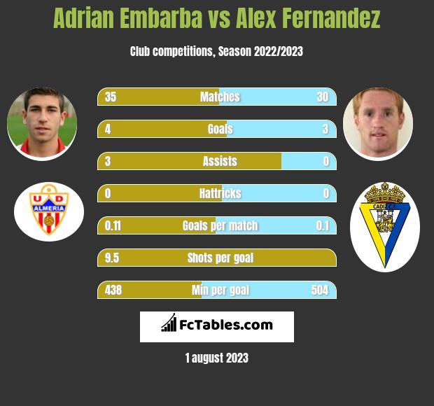 Adrian Embarba vs Alex Fernandez h2h player stats