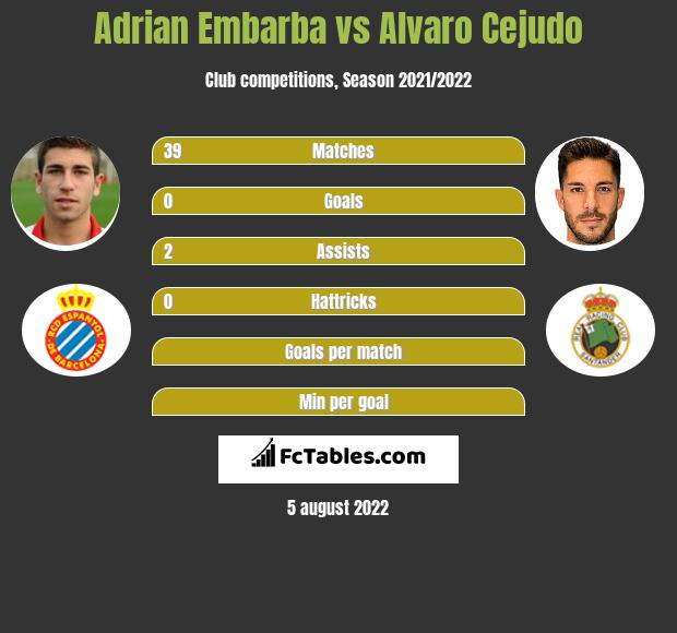 Adrian Embarba vs Alvaro Cejudo h2h player stats