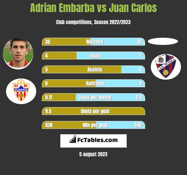Adrian Embarba vs Juan Carlos h2h player stats
