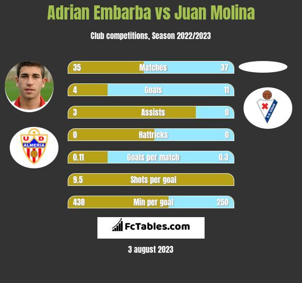 Adrian Embarba vs Juan Molina h2h player stats