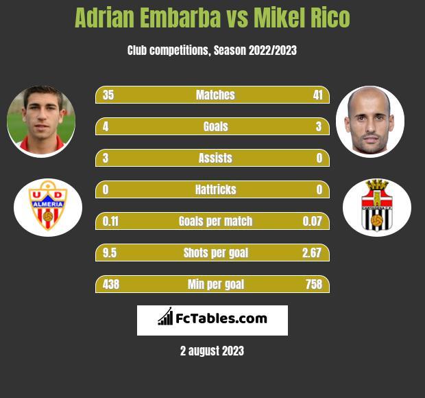 Adrian Embarba vs Mikel Rico h2h player stats