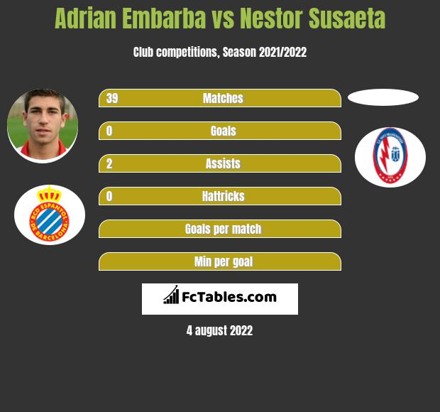 Adrian Embarba vs Nestor Susaeta h2h player stats