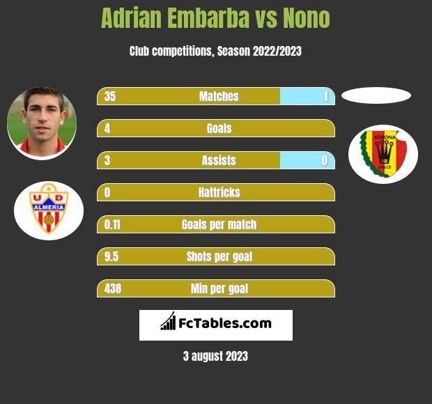 Adrian Embarba vs Nono h2h player stats