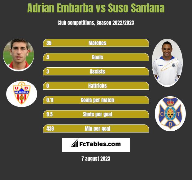 Adrian Embarba vs Suso Santana h2h player stats