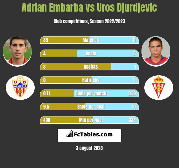Adrian Embarba vs Uros Djurdjevic h2h player stats
