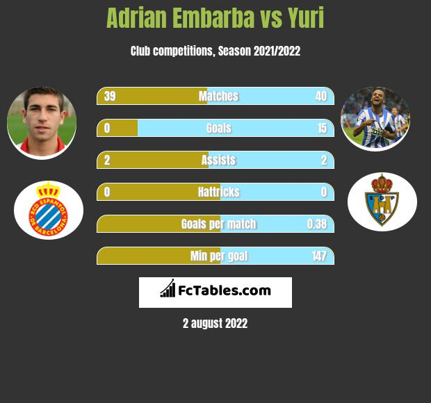 Adrian Embarba vs Yuri h2h player stats
