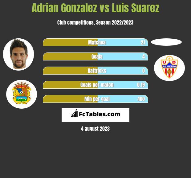 Adrian Gonzalez vs Luis Suarez h2h player stats