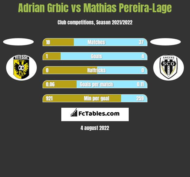 Adrian Grbic vs Mathias Pereira-Lage h2h player stats