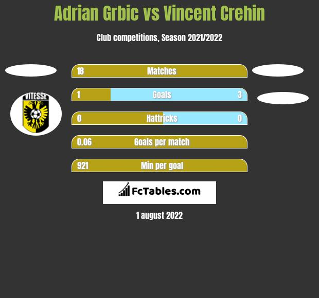 Adrian Grbic vs Vincent Crehin h2h player stats