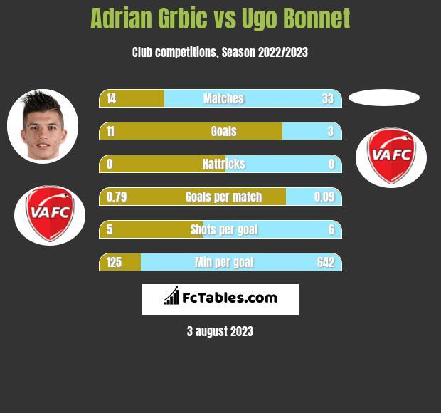 Adrian Grbic vs Ugo Bonnet h2h player stats