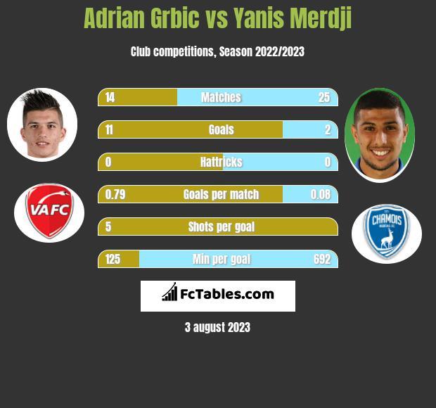 Adrian Grbic vs Yanis Merdji h2h player stats