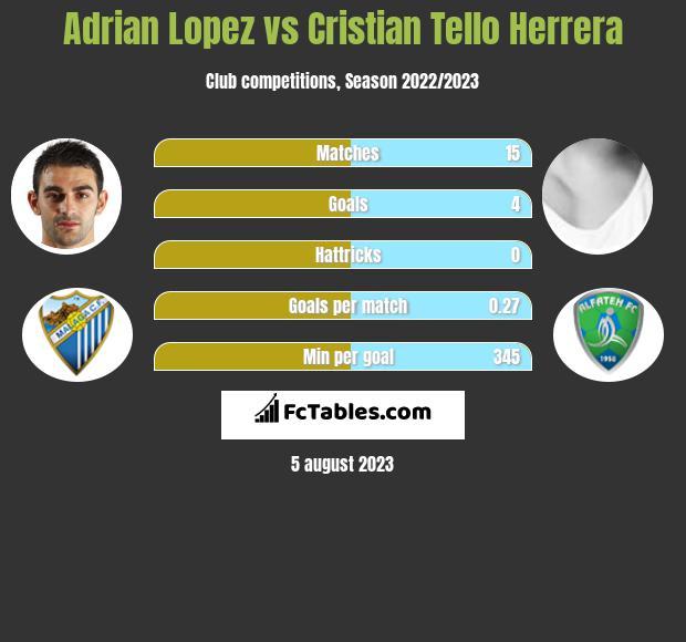 Adrian Lopez vs Cristian Tello Herrera h2h player stats