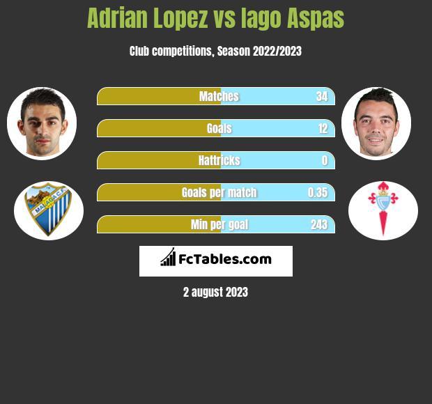 Adrian Lopez vs Iago Aspas h2h player stats