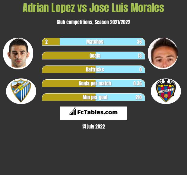 Adrian Lopez vs Jose Luis Morales h2h player stats