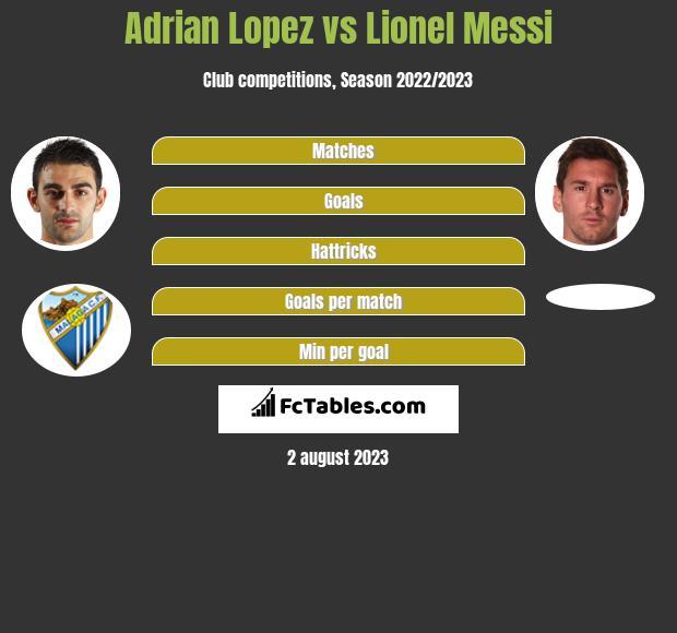 Adrian Lopez vs Lionel Messi h2h player stats