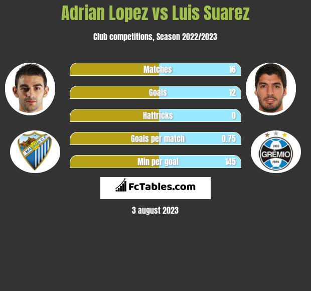 Adrian Lopez vs Luis Suarez h2h player stats