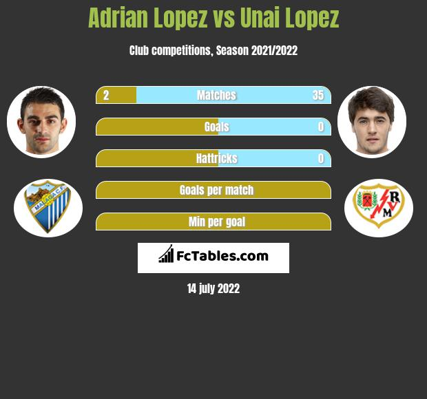 Adrian Lopez vs Unai Lopez h2h player stats