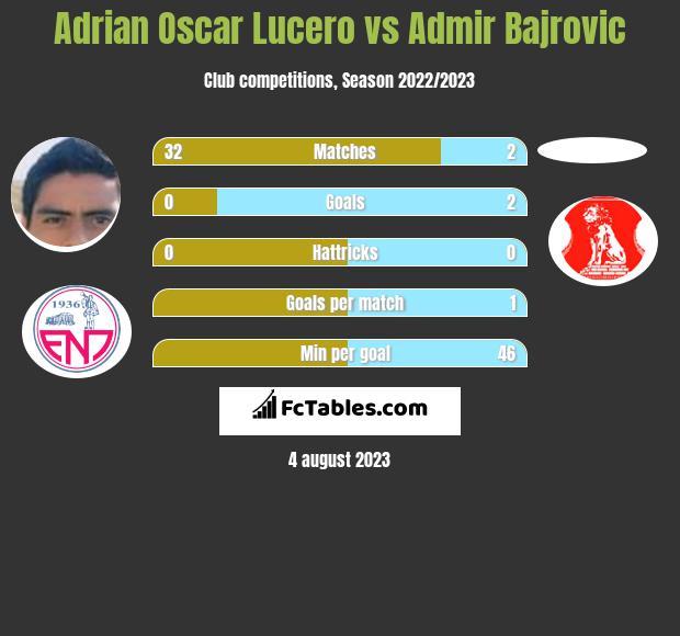 Adrian Oscar Lucero vs Admir Bajrovic infographic