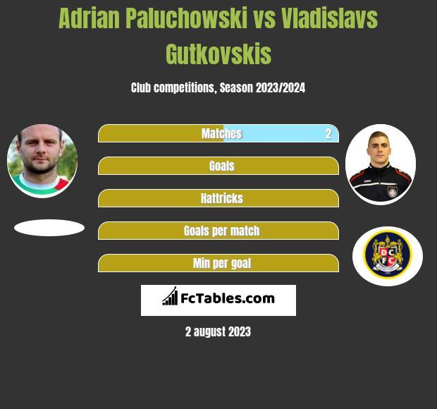 Adrian Paluchowski vs Vladislavs Gutkovskis h2h player stats