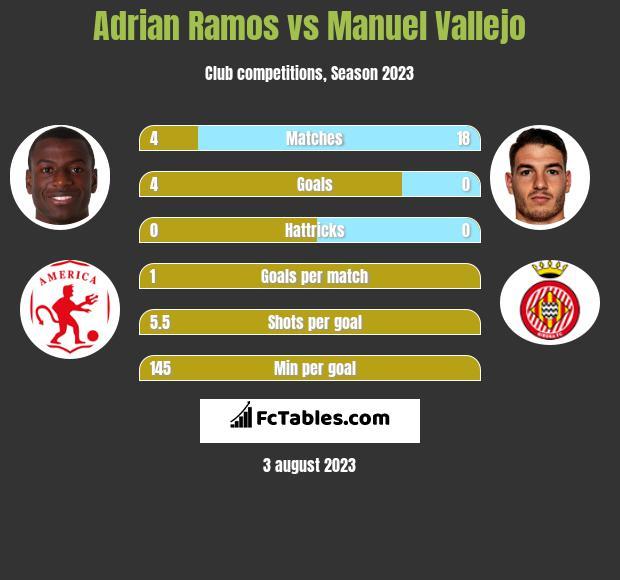 Adrian Ramos vs Manuel Vallejo infographic