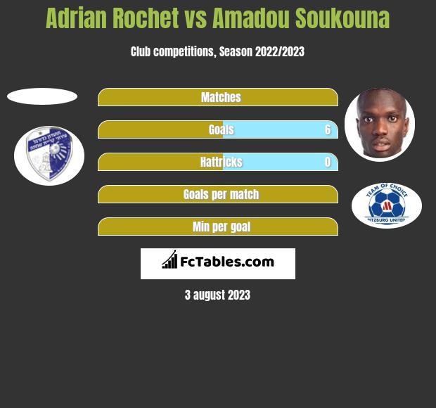 Adrian Rochet vs Amadou Soukouna h2h player stats