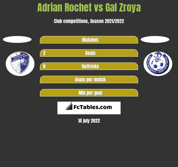 Adrian Rochet vs Gal Zroya h2h player stats