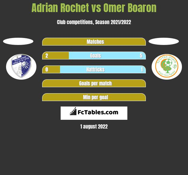 Adrian Rochet vs Omer Boaron h2h player stats