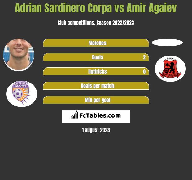 Adrian Sardinero Corpa vs Amir Agaiev h2h player stats