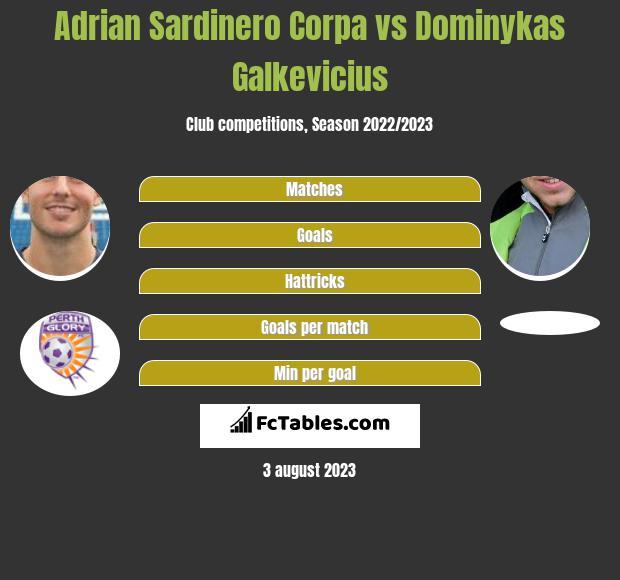 Adrian Sardinero Corpa vs Dominykas Galkevicius infographic