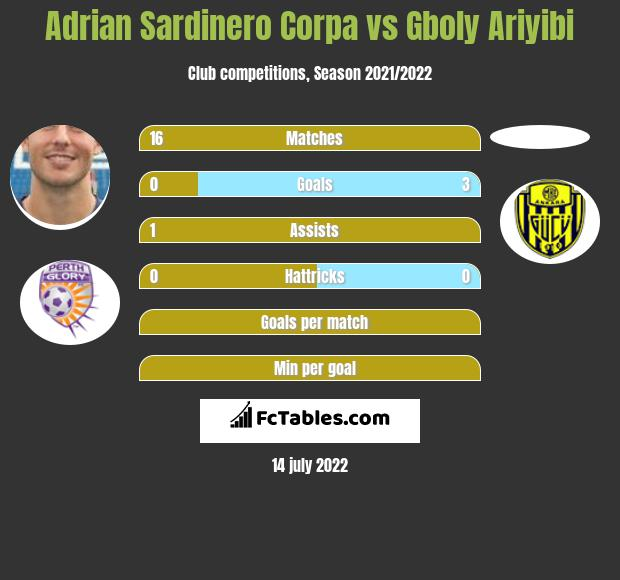 Adrian Sardinero Corpa vs Gboly Ariyibi h2h player stats