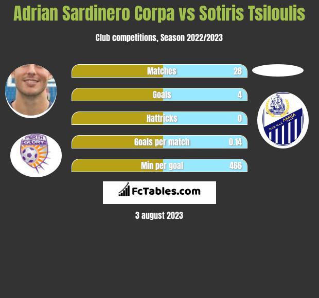 Adrian Sardinero Corpa vs Sotiris Tsiloulis h2h player stats