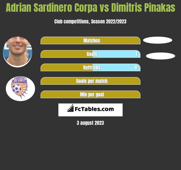 Adrian Sardinero Corpa vs Dimitris Pinakas h2h player stats