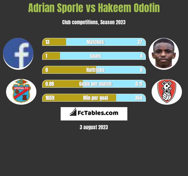 Adrian Sporle vs Hakeem Odofin infographic