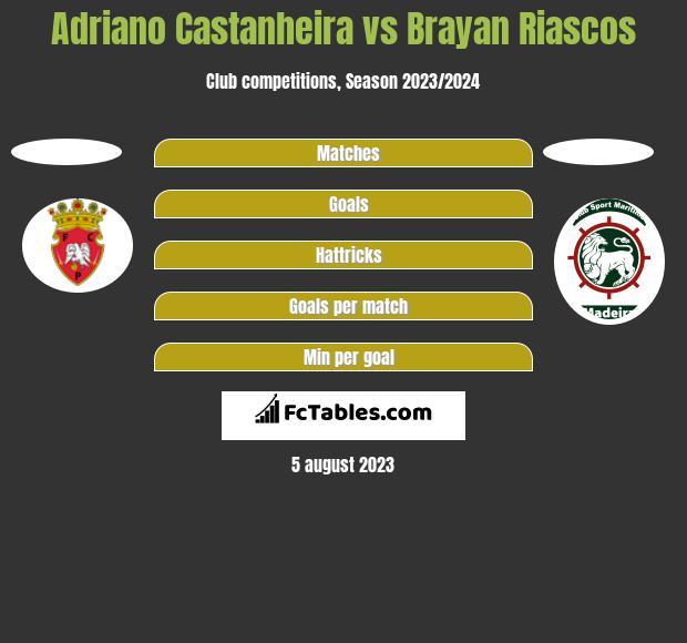 Adriano Castanheira vs Brayan Riascos h2h player stats