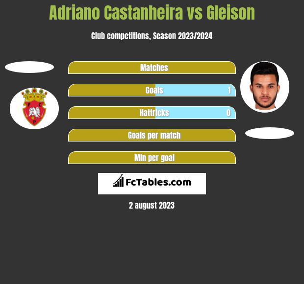 Adriano Castanheira vs Gleison h2h player stats